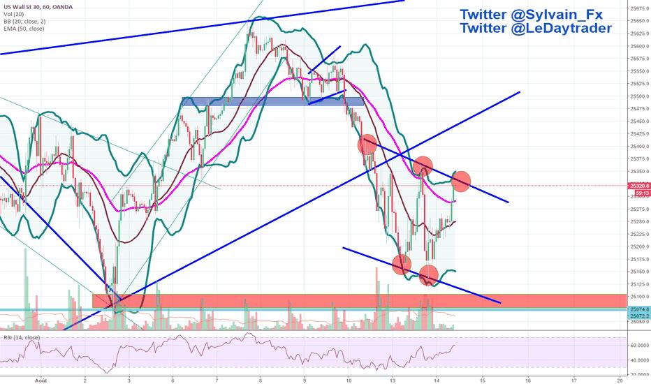 US30USD: Dow Jones, consolidation en canal descendant (H1)