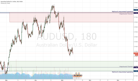 AUDUSD: AUDUSD Market Review 05/16
