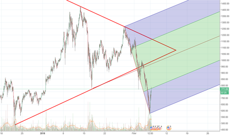 ETHUSD: Analyse Graphique ETH