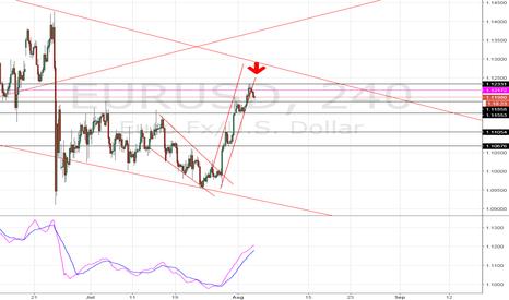 EURUSD: EUR/USD Short 4hour: Broke support level, Wait for pull back!