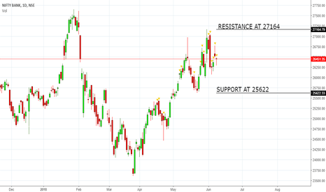 BANKNIFTY: CALL ON BANKNIFTY