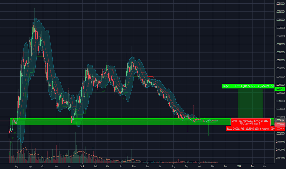 OMGBTC: $OMG Sitting On Daily Support