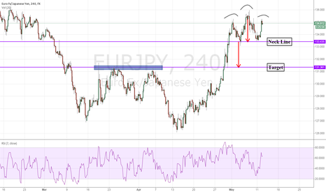 EURJPY: EURJPY 4 hours: Potential head and shoulders