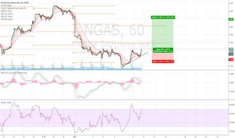 NGAS: Long Nat Gas... Its about to blast offff