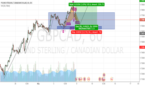 GBPCAD: Long GBP CAD