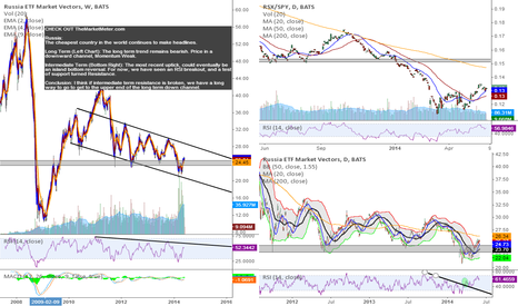 RSX: Continue to Like Russia Here