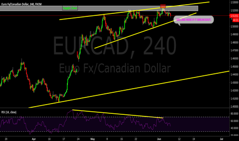 EURCAD: Another look at EURCAD, i posted recently.