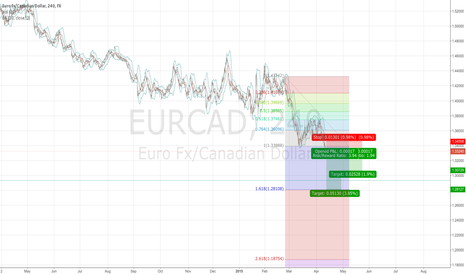 EURCAD: Short position trades on EURCAD