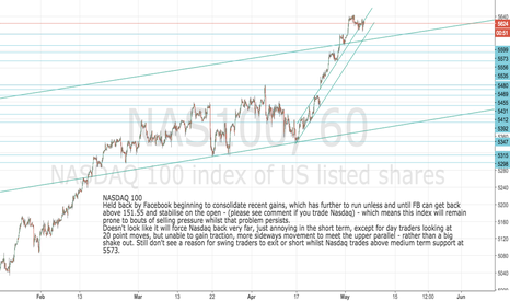 NAS100: NASDAQ 100 consolidating along with Facebook