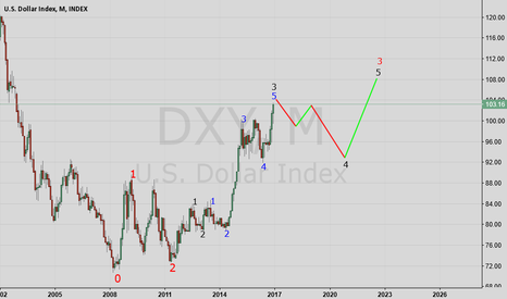 DXY: Dollar Index Wave count