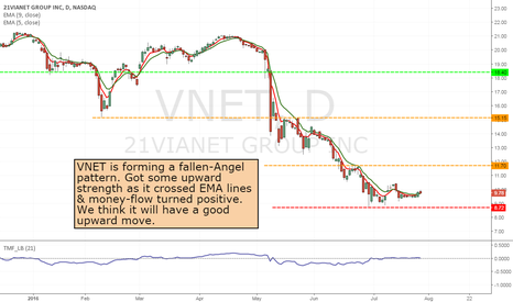 VNET: VNET - Long from current position