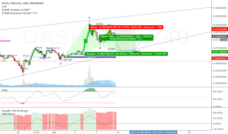 DASHBTC: Weak Gartley completion at lower trendline