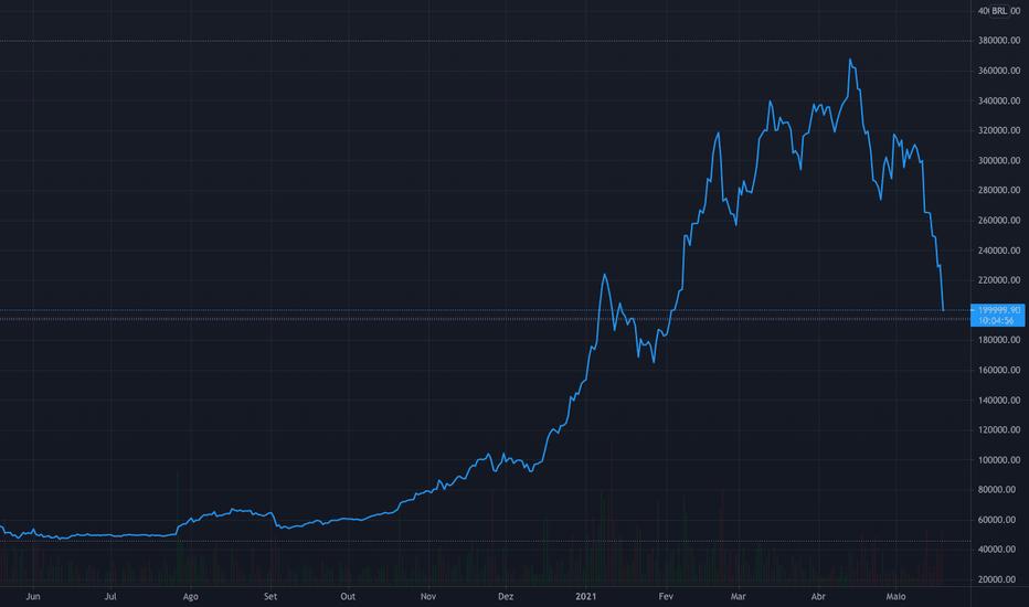 Bitcoin: crescono i volumi nonostante la regolamentazione. Anche su Binance