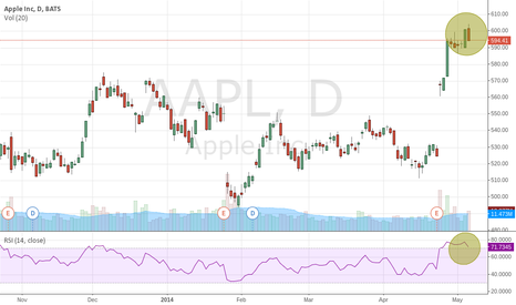 AAPL: AAPL: Overbought with a Declining RSI, Dark Cloud Cover Pattern