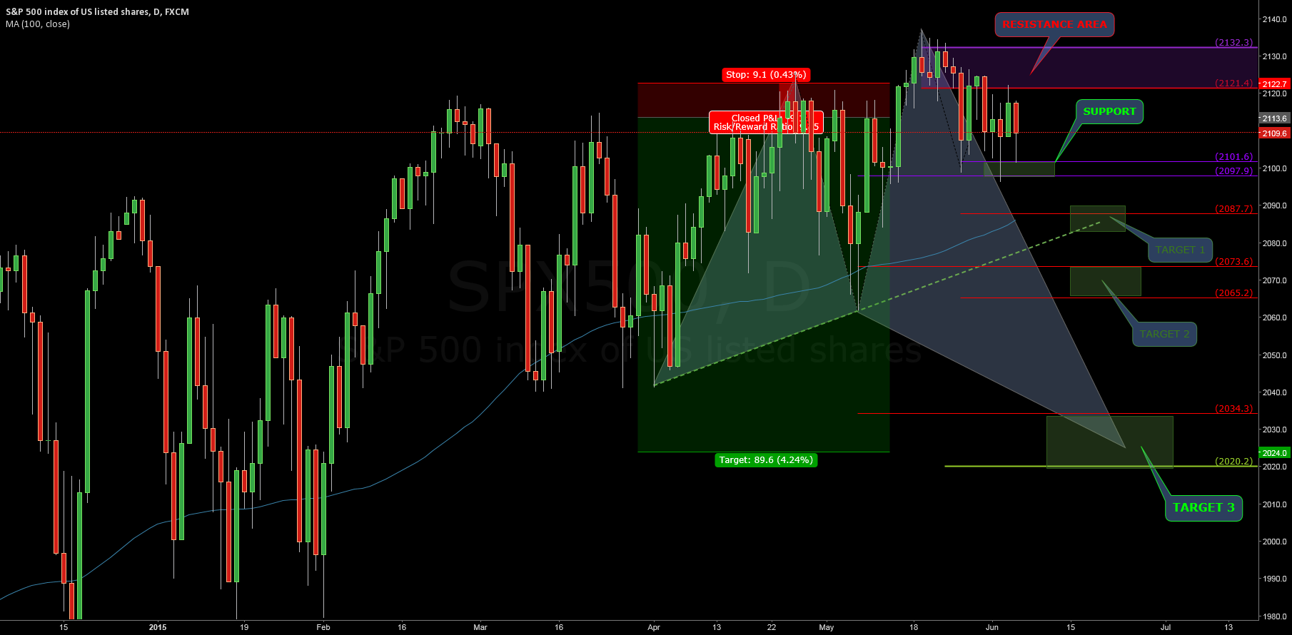 $SP500: Waiting NFP