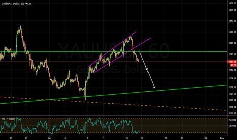 XAUUSD: selling breakout of local wedge
