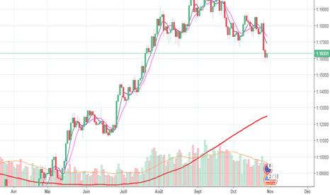 EURUSD: euro en baisse