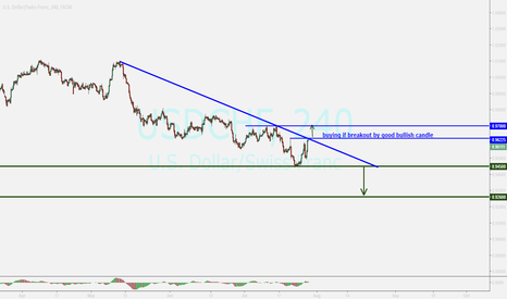USDCHF: franc ....waiting for sure breakout