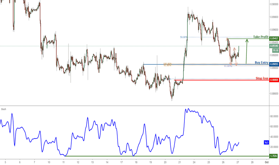 EURGBP: EURGBP Approaching Support, Prepare For A Bounce