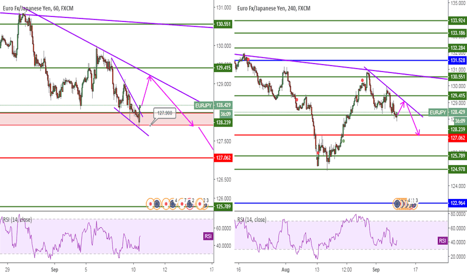EURJPY: EURJPY, Wedge&Trend&SupporLine, 1H-4H, Sell