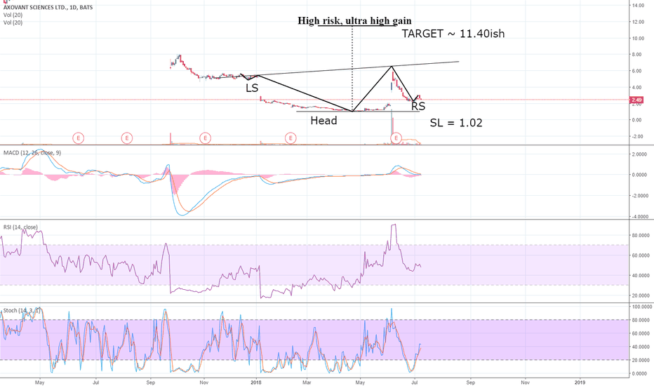 AXON: High risk, Ultra High Gain