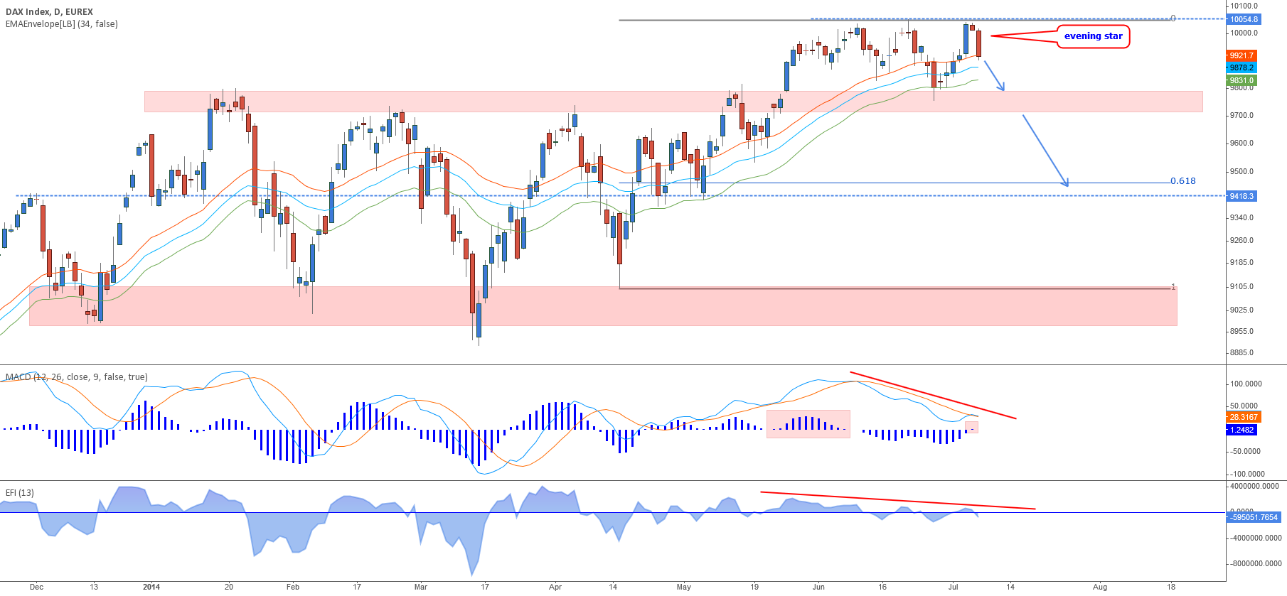 Dax - Start of a correction