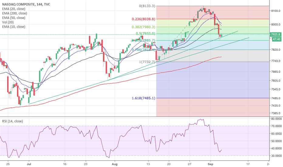 IXIC: NASDAQ ST