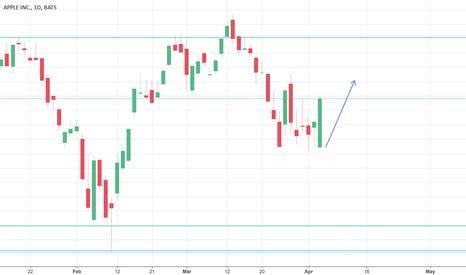 AAPL: possible bullish trend