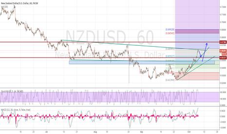 NZDUSD: NZDUSD- 10/7/'15
