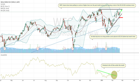 WFC: Bullish Near-Term Setup In Wells Fargo Shares