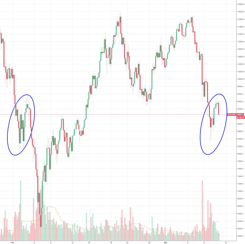 Bitcoin repeating again?
