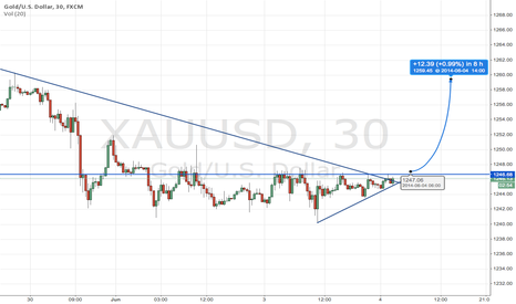 XAUUSD: Gold breaking up for a correction