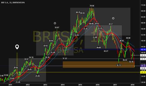 BRFS3: BRFOODS conta o consenso de mercado, nessa zona eu busco compra