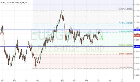 EURGBP: EURGBP -- Heading Down