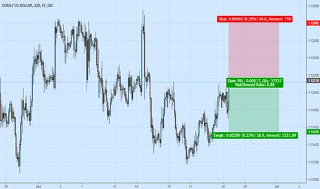 EURUSD: EUR USD - Short - 2H