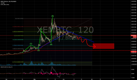 XEMBTC: XEMBTC - slow decay for consolidation