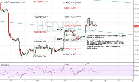 USDJPY: USDJPY will likely break below the $102.64 level.