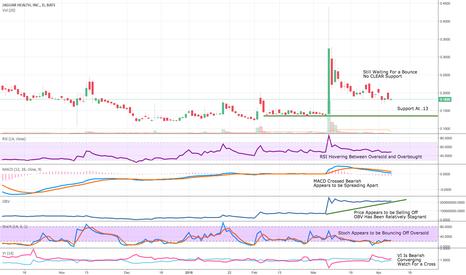 JAGX: Updated Chart 4/7/18