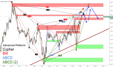 USDOLLAR: US Index Harmonic patterns and supply zone