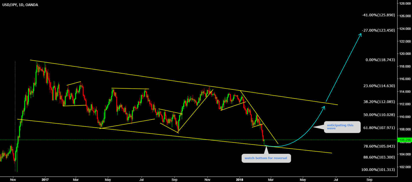 USDJPY Watch bottom for Impulse