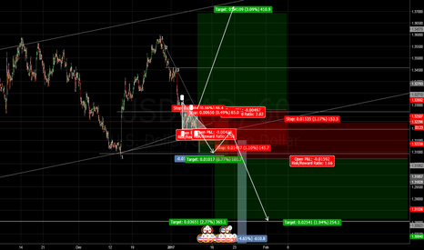 USDCAD: USDCAD Bearish Pattern, in a uptrend Channel
