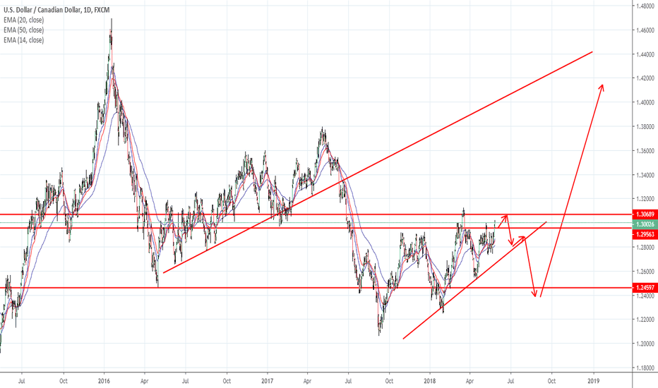 USDCAD: USDCAD LONG TERM VIEW