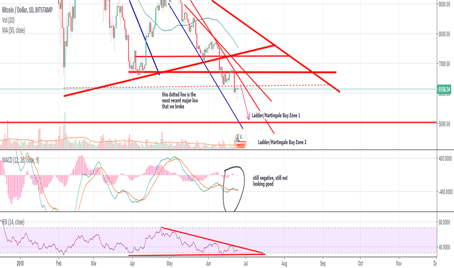 BTCUSD: Am I an Oracle? Legend? Or just a trader trying to profit? BTC