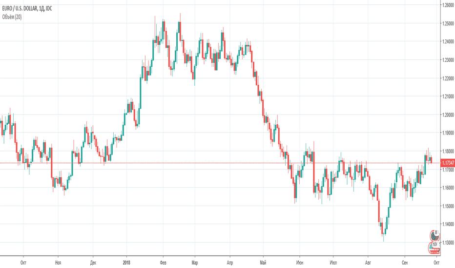 EURUSD: EUR/USD 1D Продажа