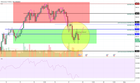 ETHUSDT: ETH/USDT 4H double bottom ?