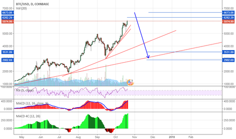 BTCUSD: Bitcoin: Time for BIG correction