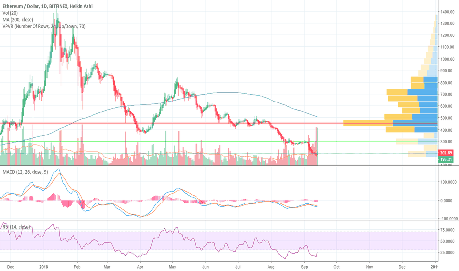 ETHUSD: ETH MAY have formed the low!