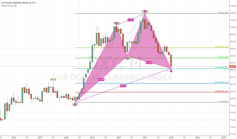 DXY: Short term buy usd now