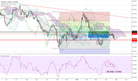 XAUUSD: GOLD: How 1174 was calculated