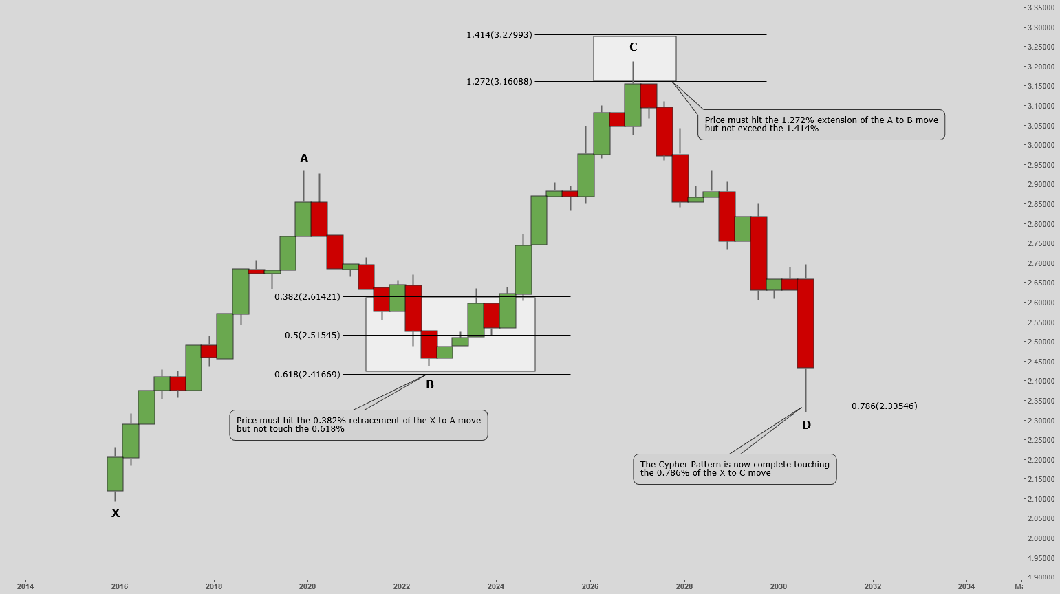 How To Trade The Cypher Pattern.